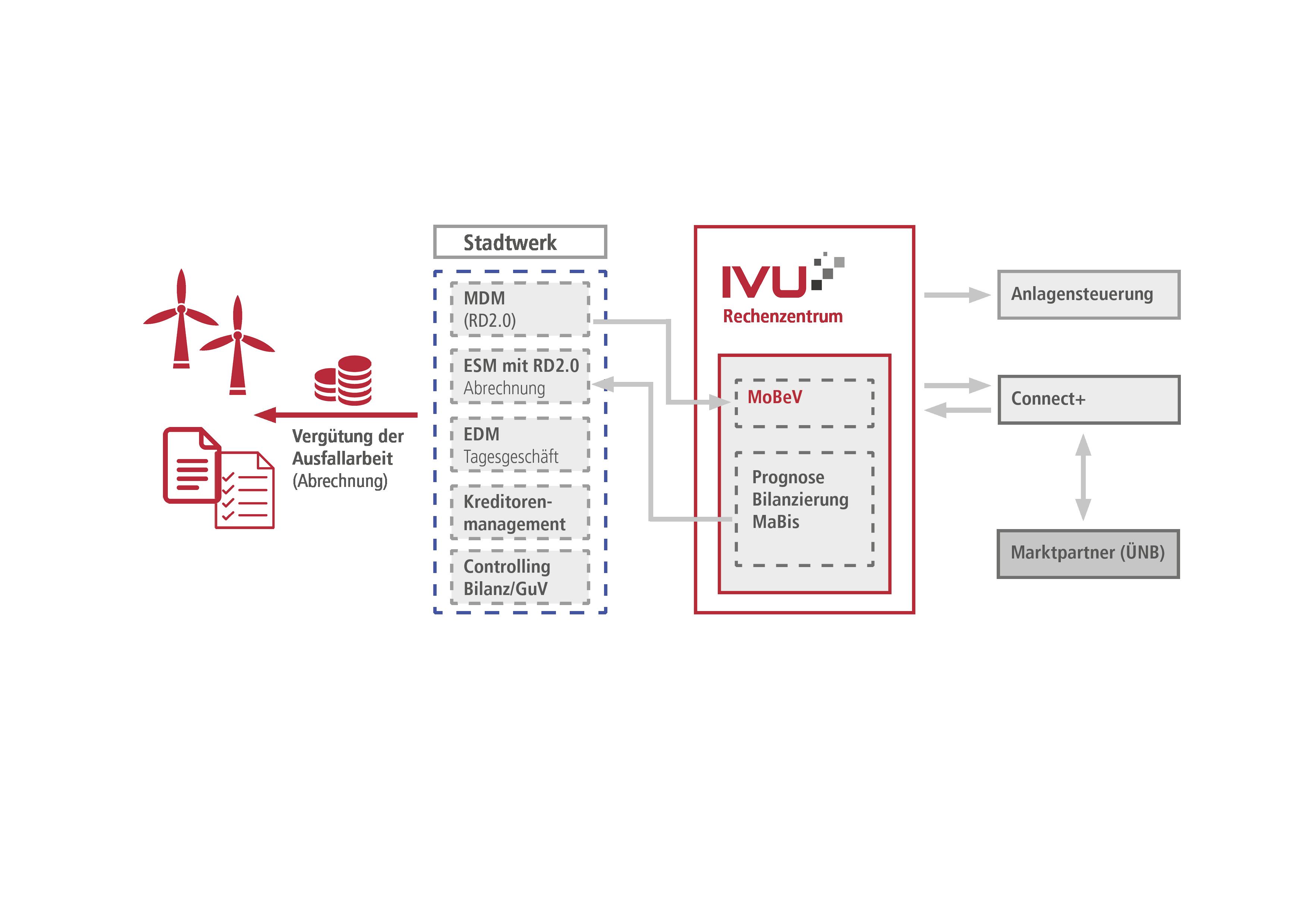 Systemarchitektur Redispatch 2.0