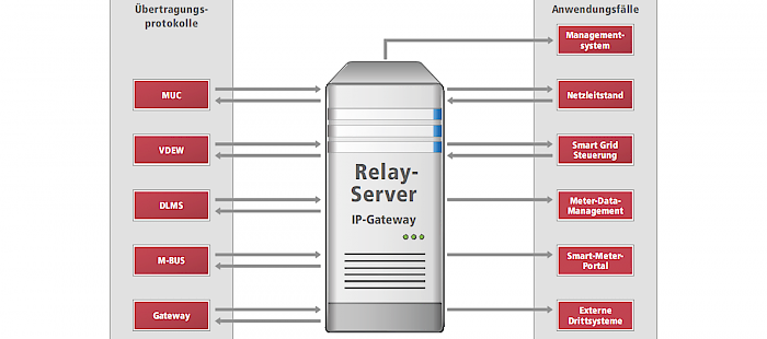 IVU.RelayServer
